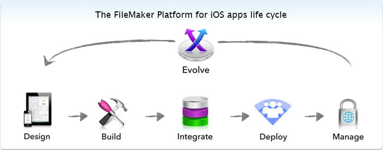 The FileMaker Platform for iOS apps life cycle