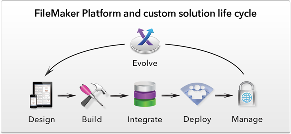 FileMaker Platform and custom solution life cycle