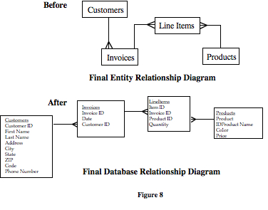 relational database design  part  of     filemakeridentifying fields