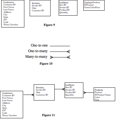 Relational Database Design 101 Part 3 Of 3